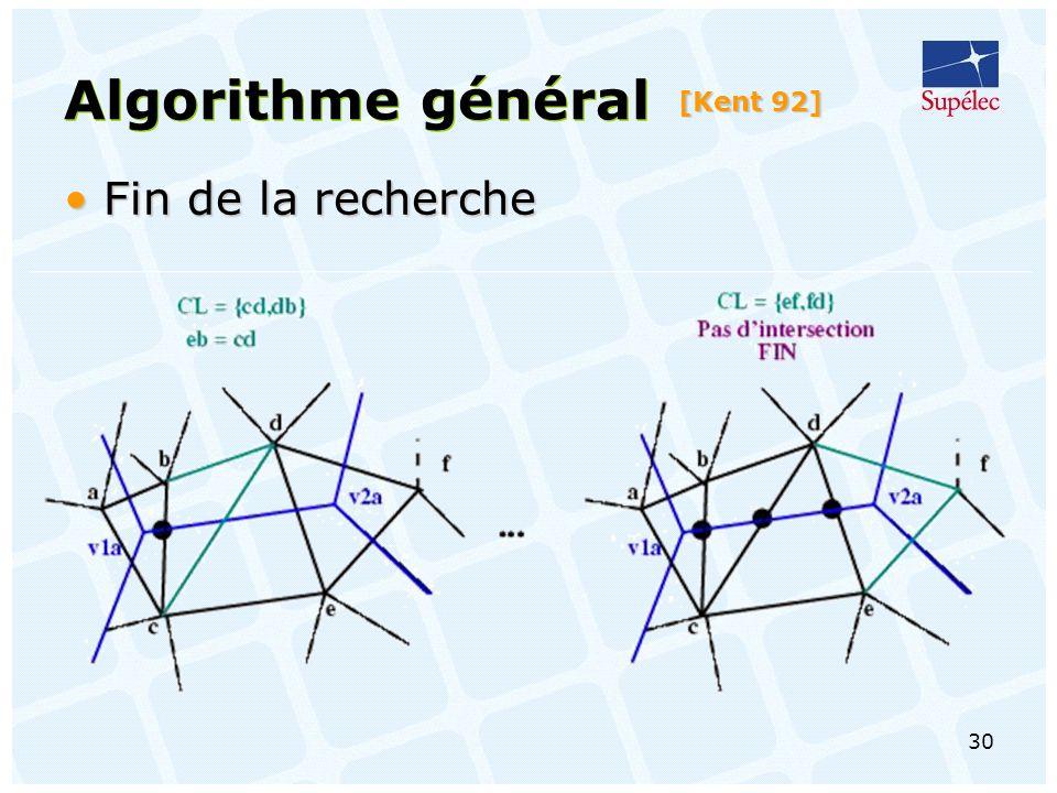 Algorithme général [Kent 92] Fin de la recherche